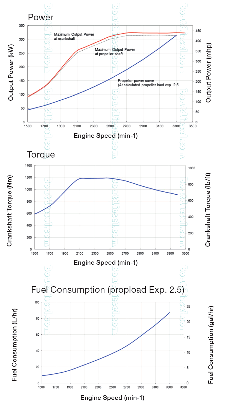 Yanmar 6ly 400 440 marine diesel propulsion engine by for Outboard motor fuel consumption chart