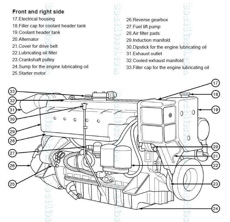 Perkins M135 Marine Diesel Propulsion Engine - Location of